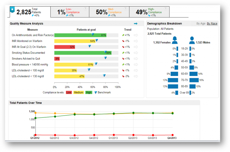 4/2021: Accel™ Intelligent decision-support module, launched nationwide at Ob/Gyn clinics network